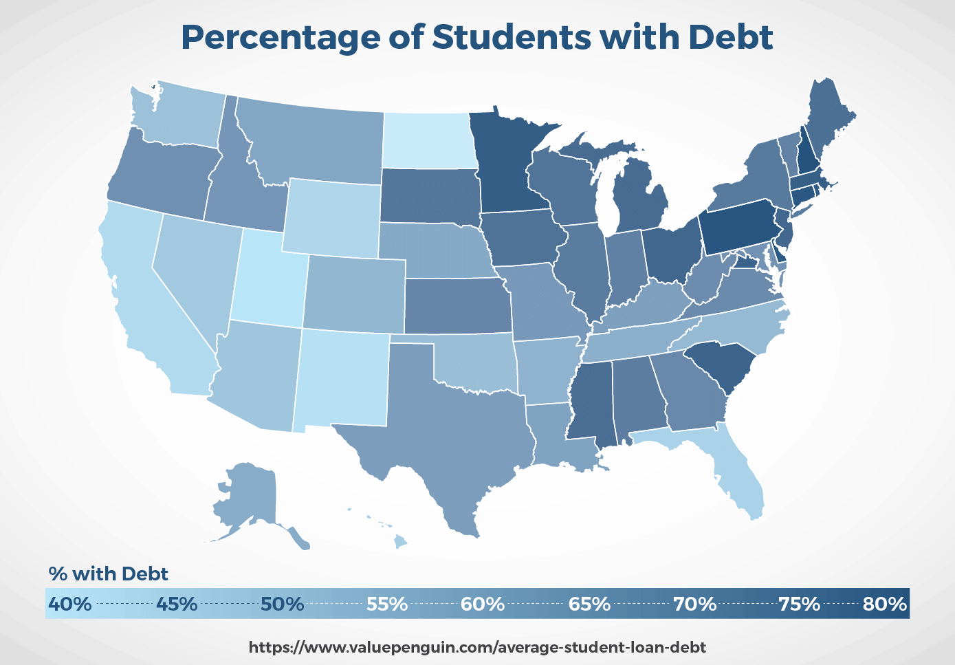 Percentage of students with debt in US