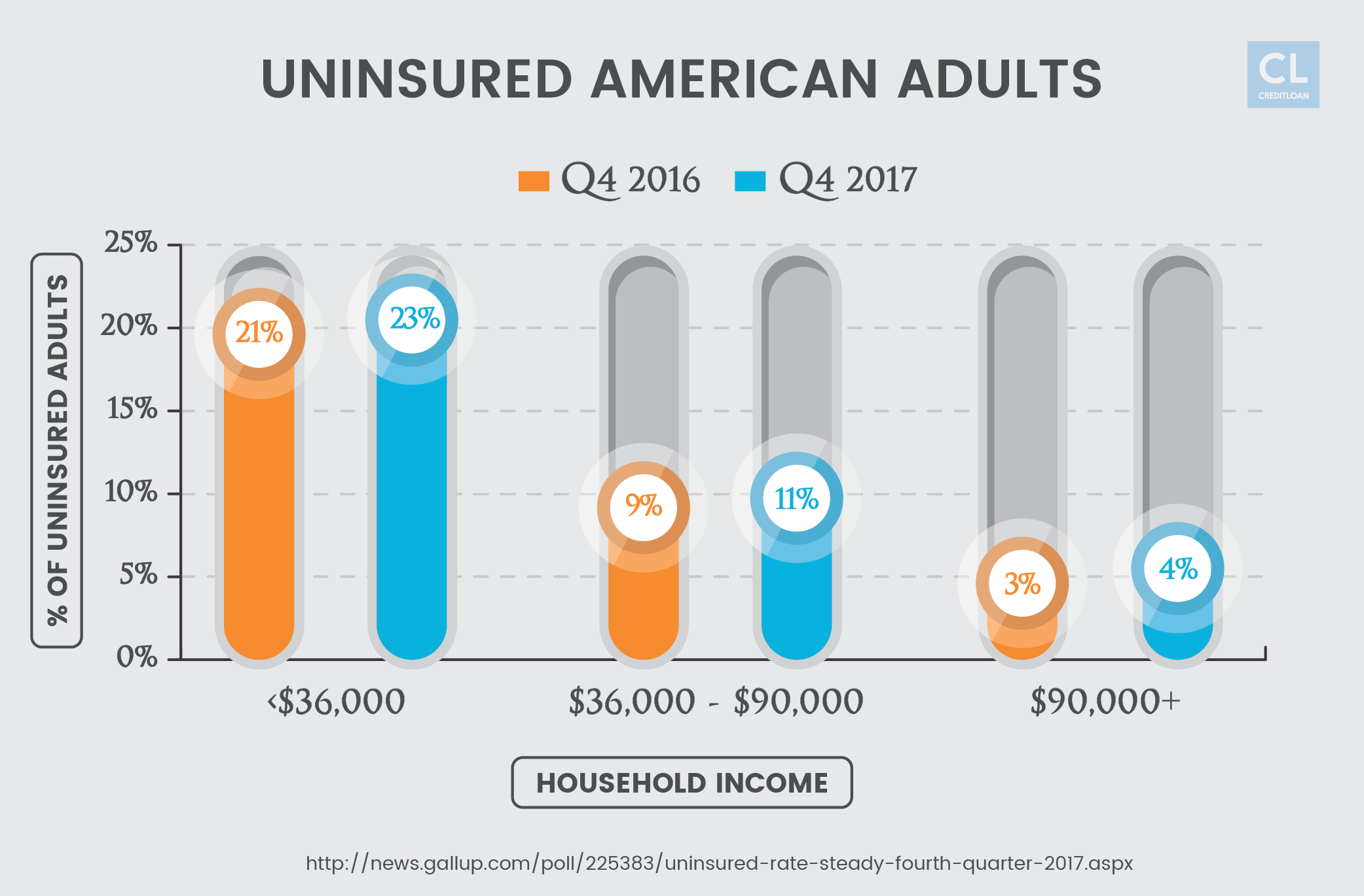 Percentage of Uninsured U.S. Adults