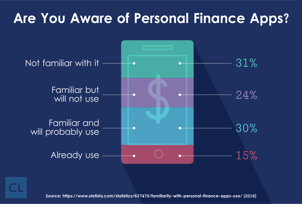 Personal Finance Apps Awareness Statistics