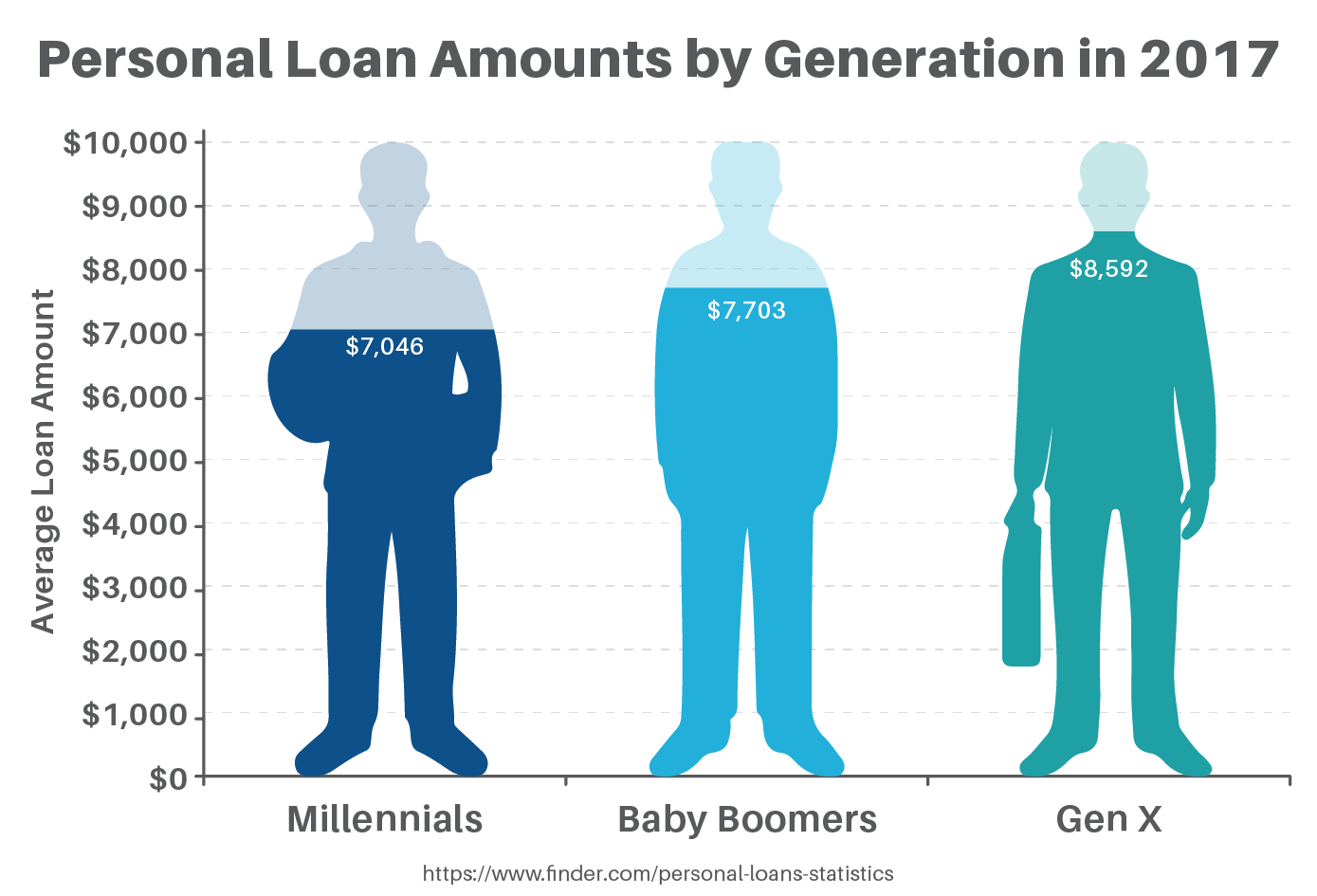 Personal Loan Amounts by Generation in 2017