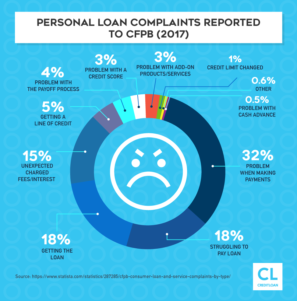 Personal Loan Complaints Reported To CFPB