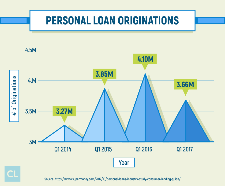Personal Loan Originations from 2014-2017