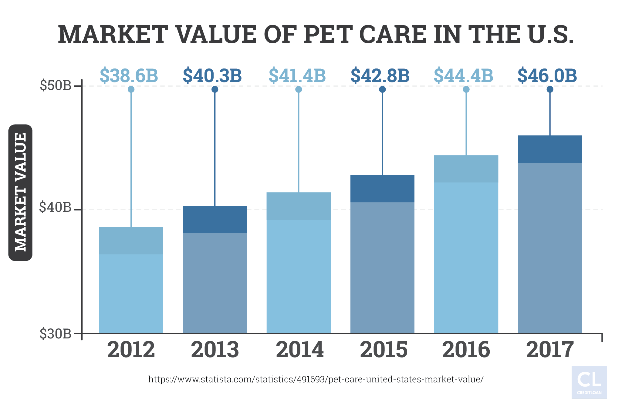 Pet Care market data 2012-2017