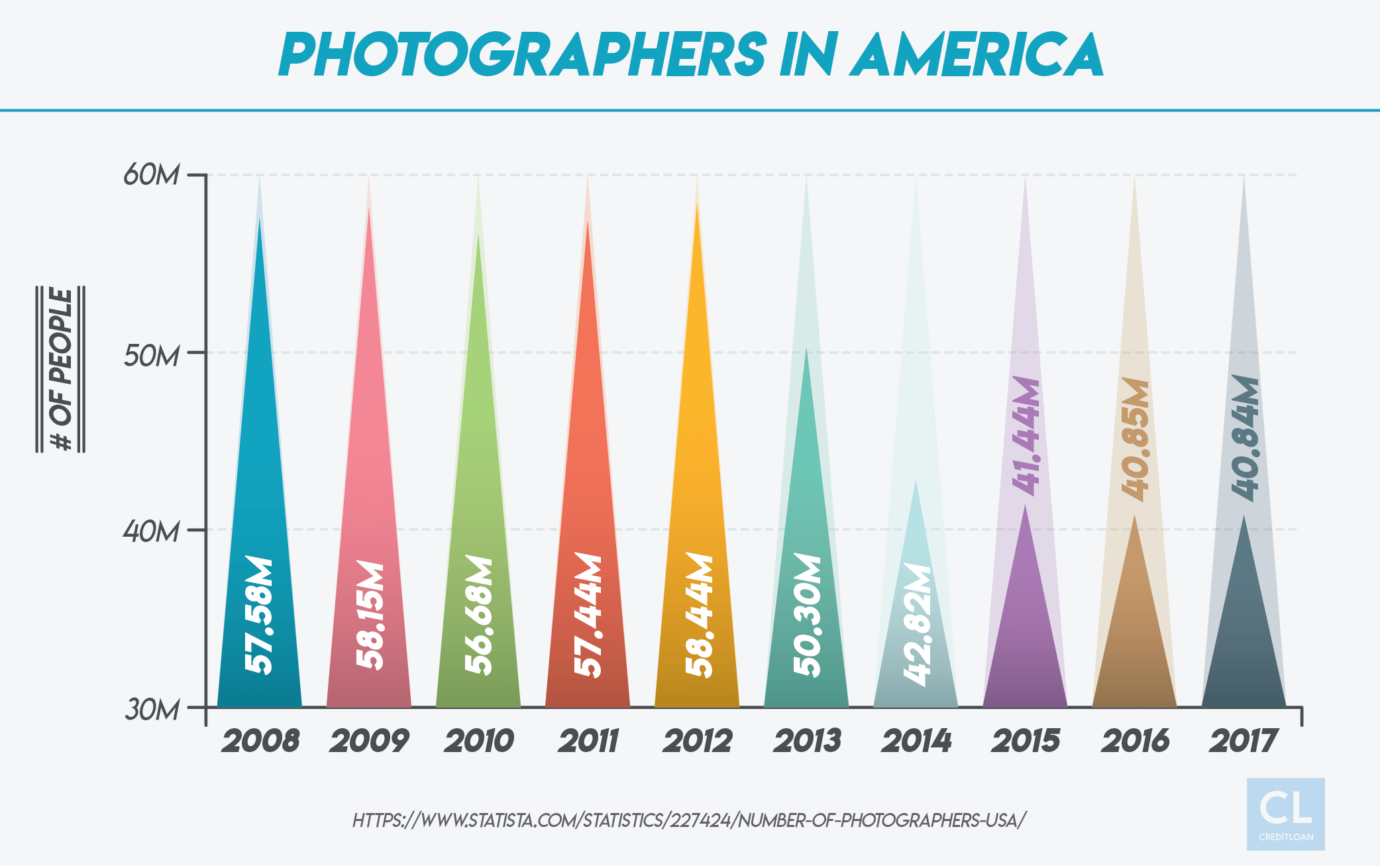 Photographers in America 2008-2017