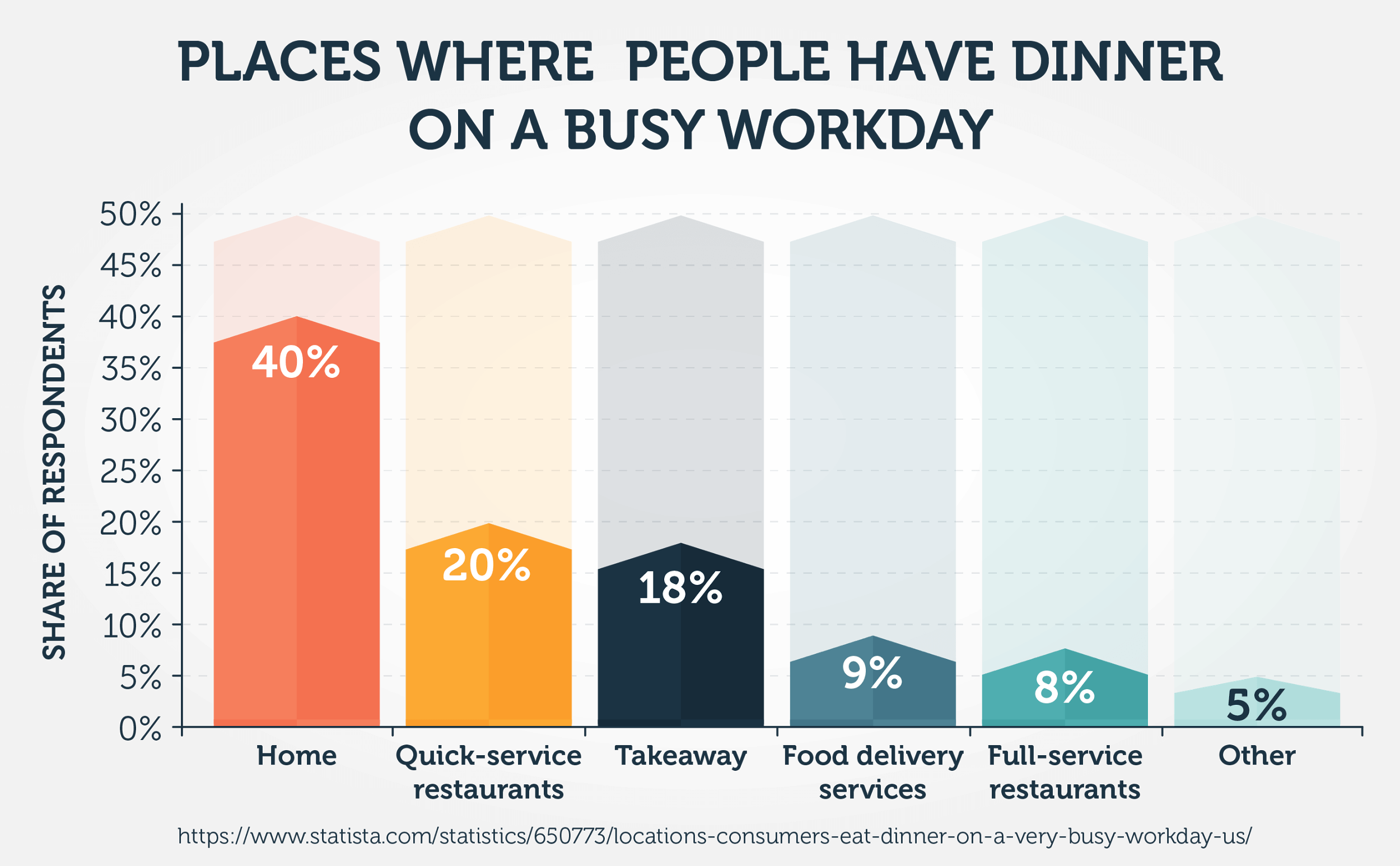 Places Where People Have Dinner on a Busy Workday