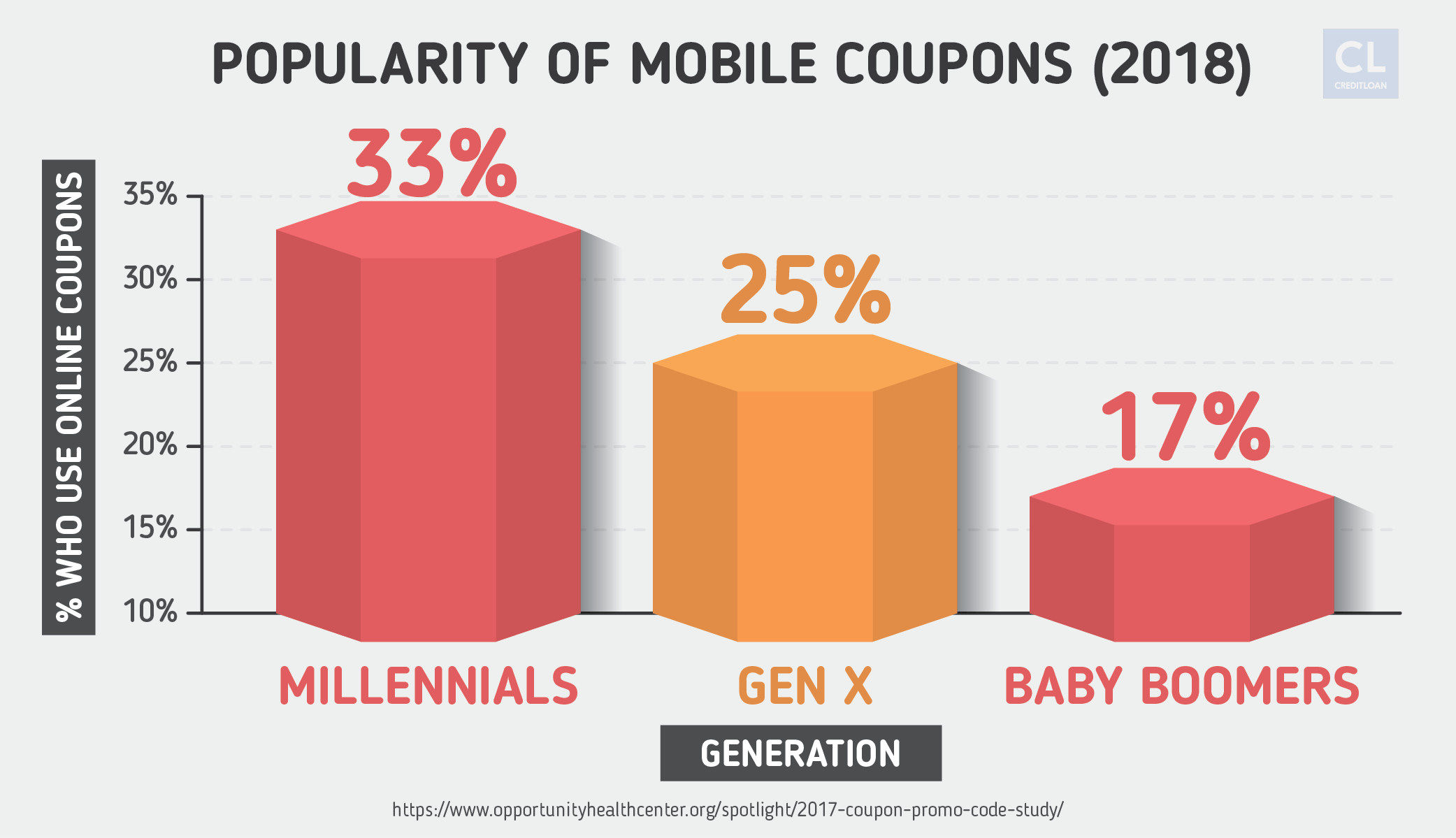 Popularity of Mobile Coupons Statistics
