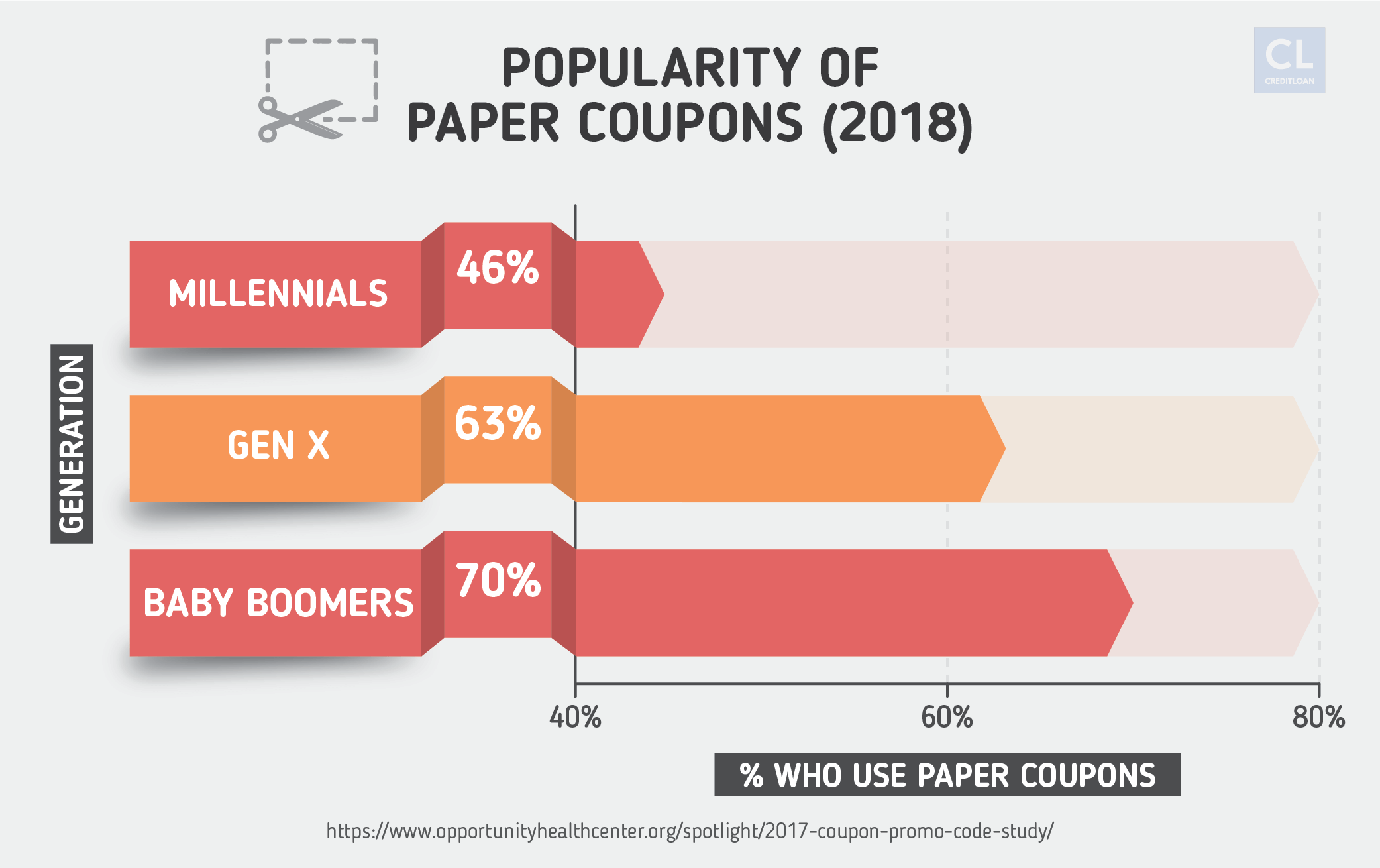 Popularity of Paper Coupons in 2018