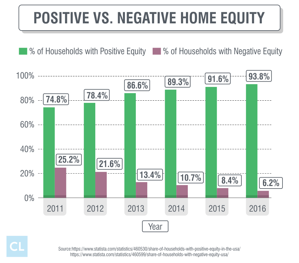 Positive vs. Negative Home Equity from 2011-2016