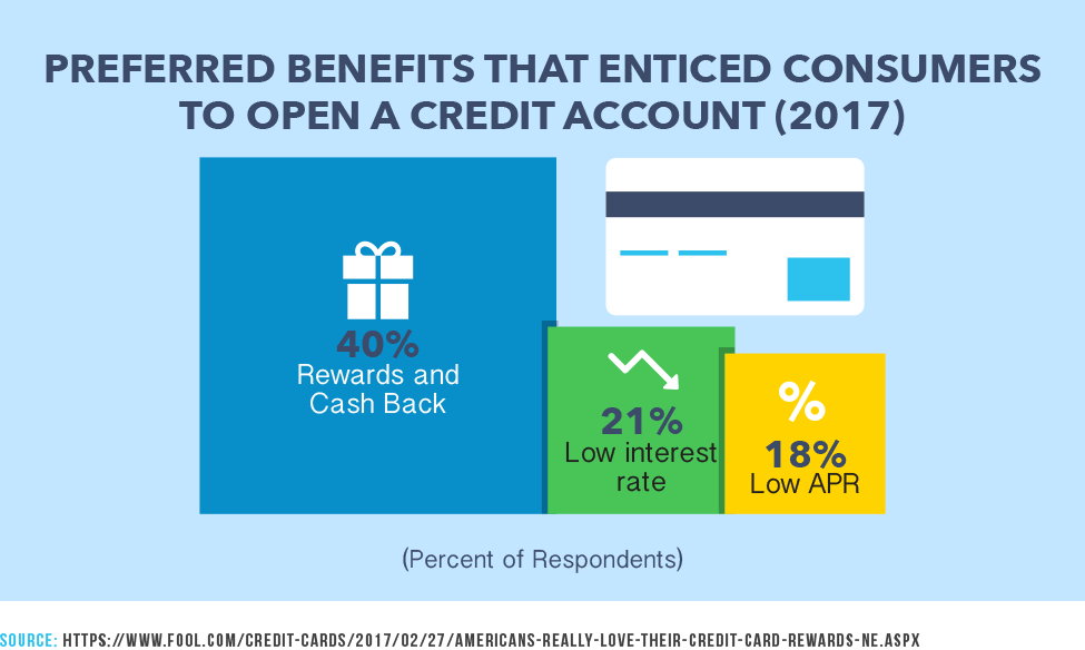 Preferred Benefits That Enticed Consumers To Open a Credit Account (2017)