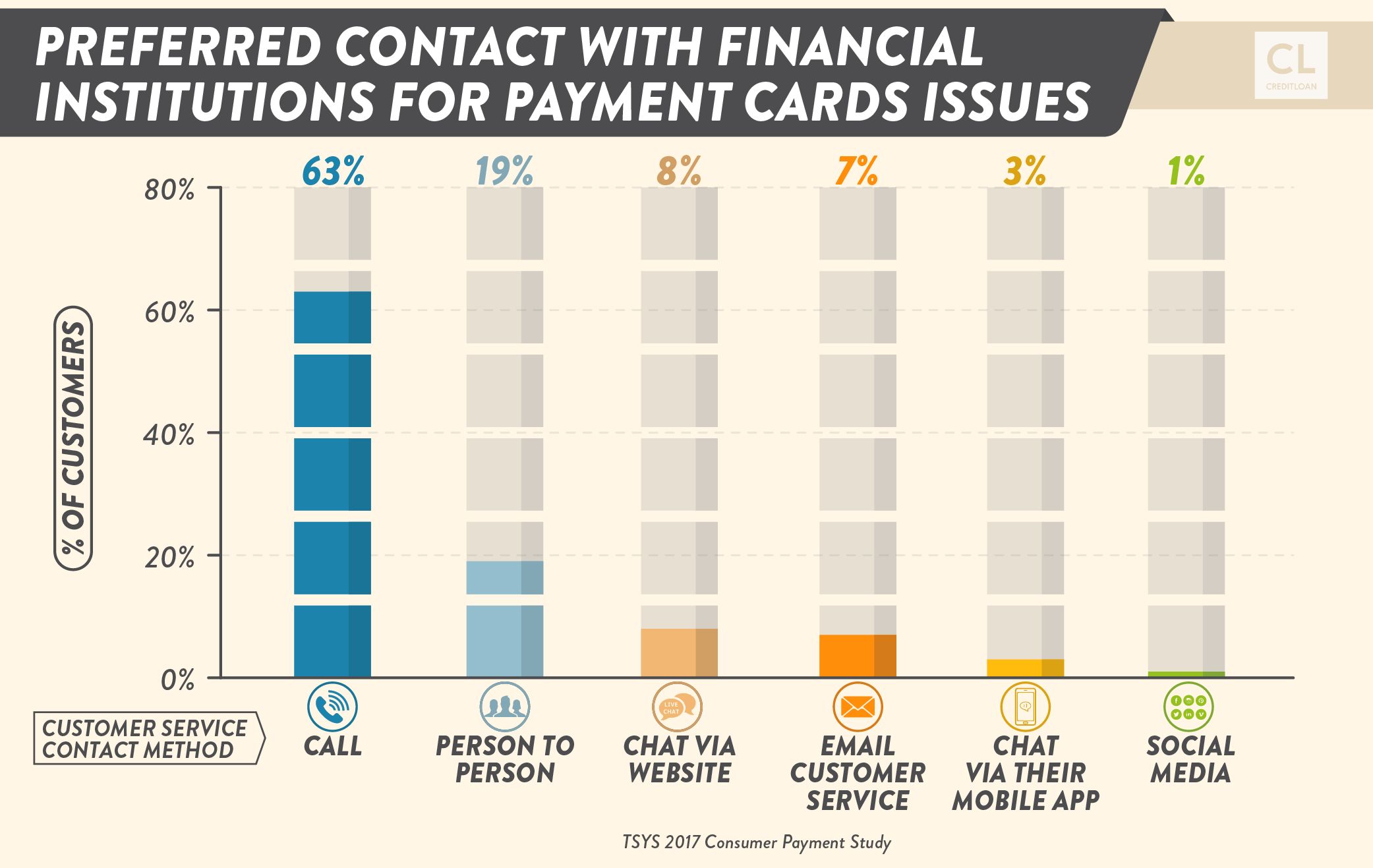 Preferred Contact With Financial Institutions for Payment Cards Issues