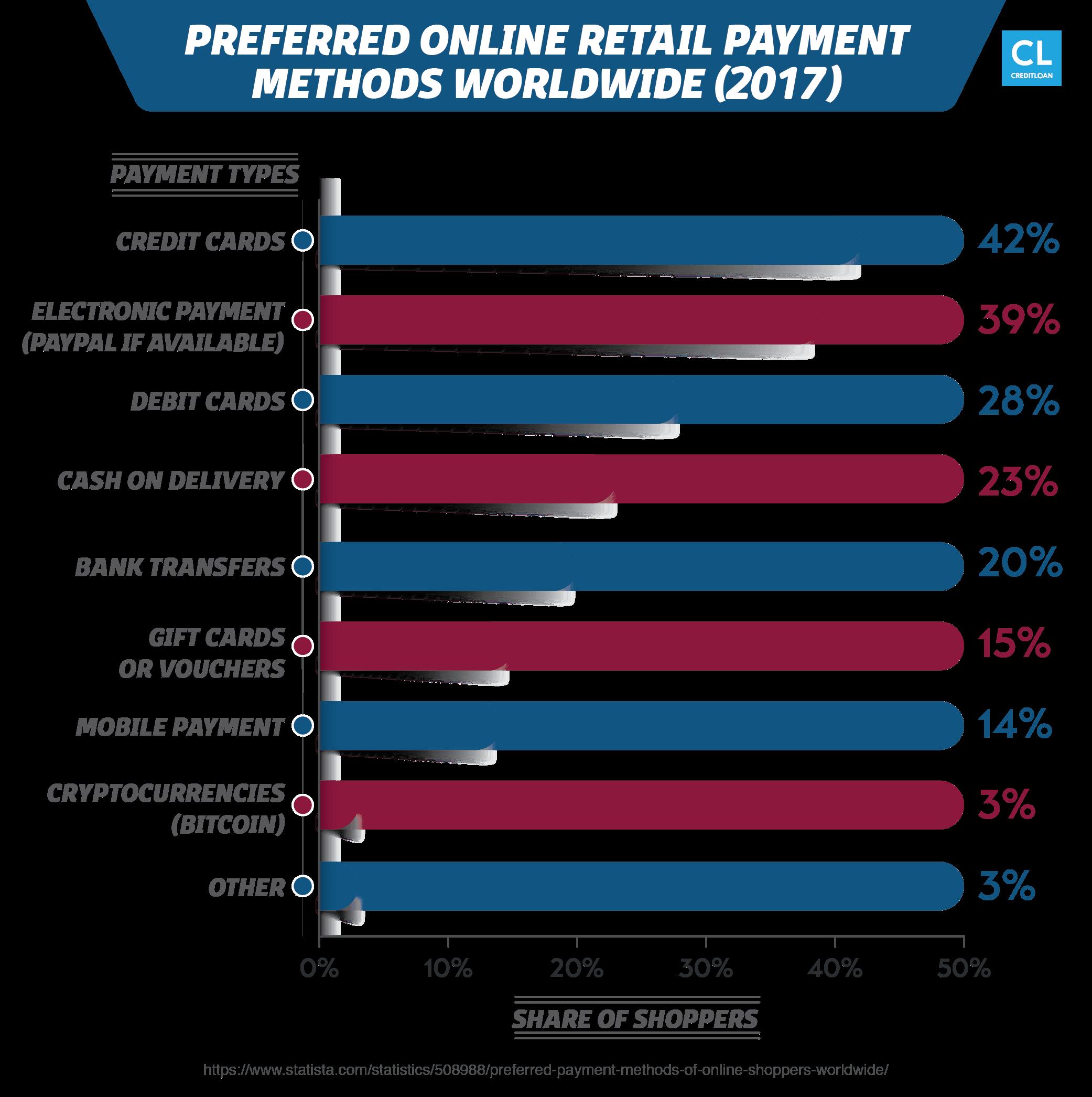 Preferred Online Retail Payment Methods Worldwide 2017