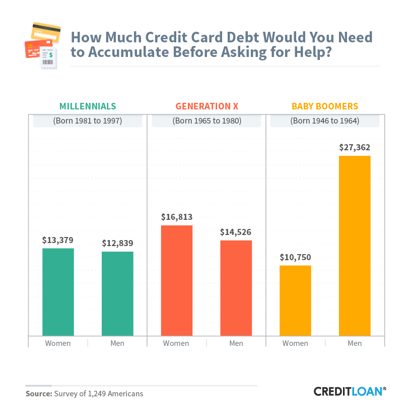 How Much Credit Card Debt Would You Need To Accumulate Before Asking For Help