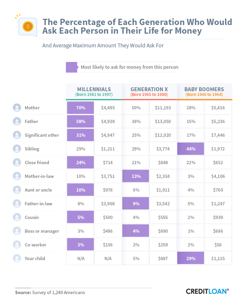 The Percentage Of Each Generation Who Would Ask Each Person In Their Life For Money