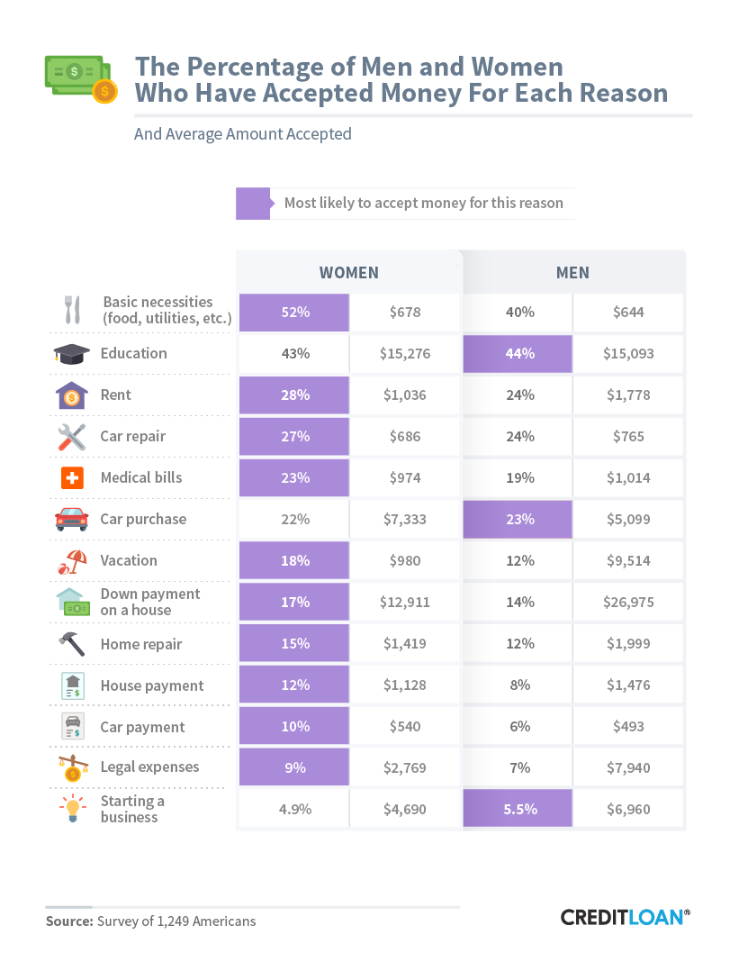 The Percentage Of Men And Women Who Have Accepted Money For Each Reason