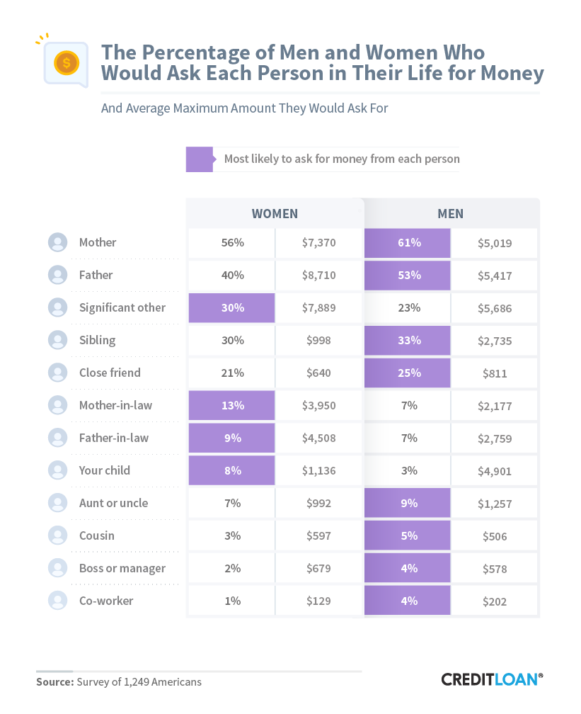 The Percentage Of Men And Women Who Would Ask Each Person In Their Life For Money