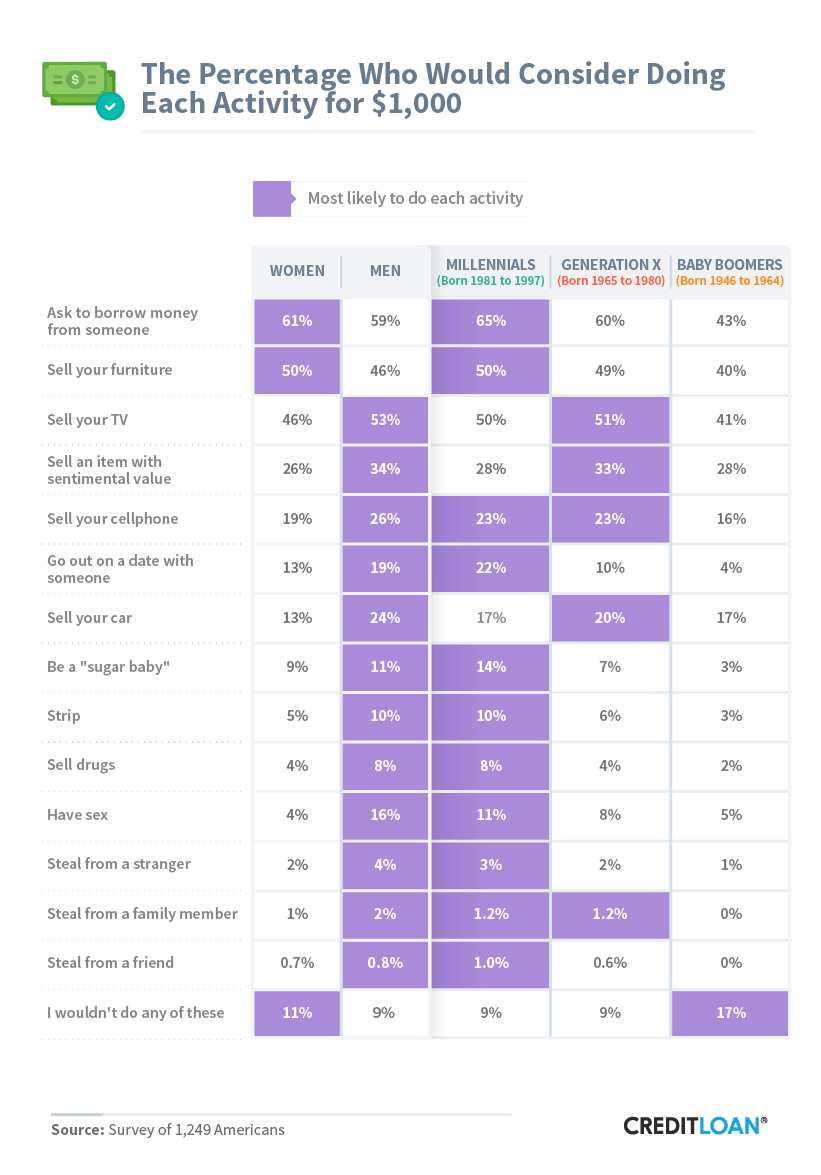 The Percentage Who Would Consider Doing Each Activity For $1,000