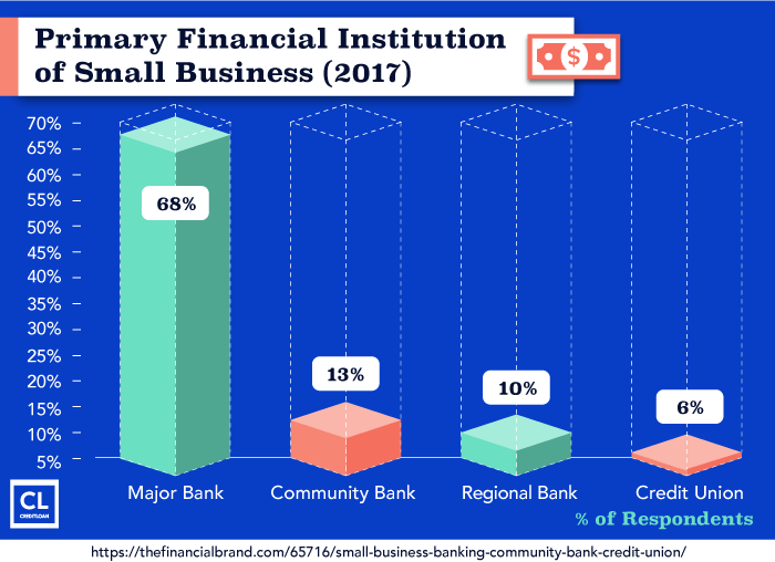 Primary Financial Institution of Small Business