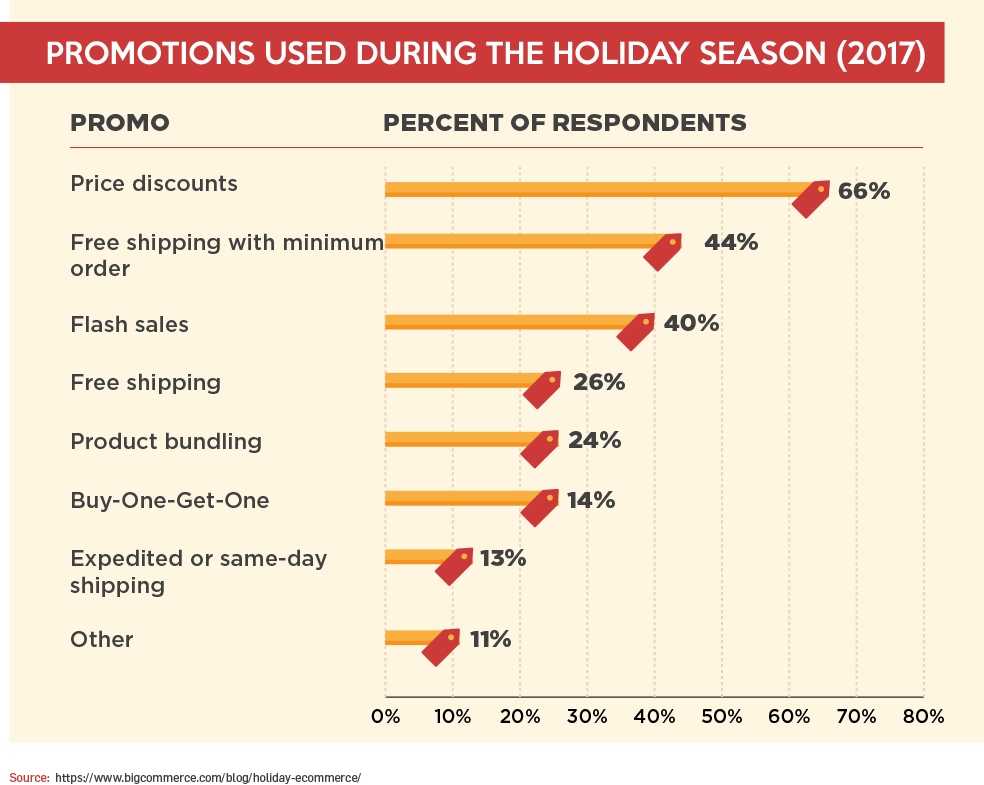 Promotions Used During the Holiday Season (2017)