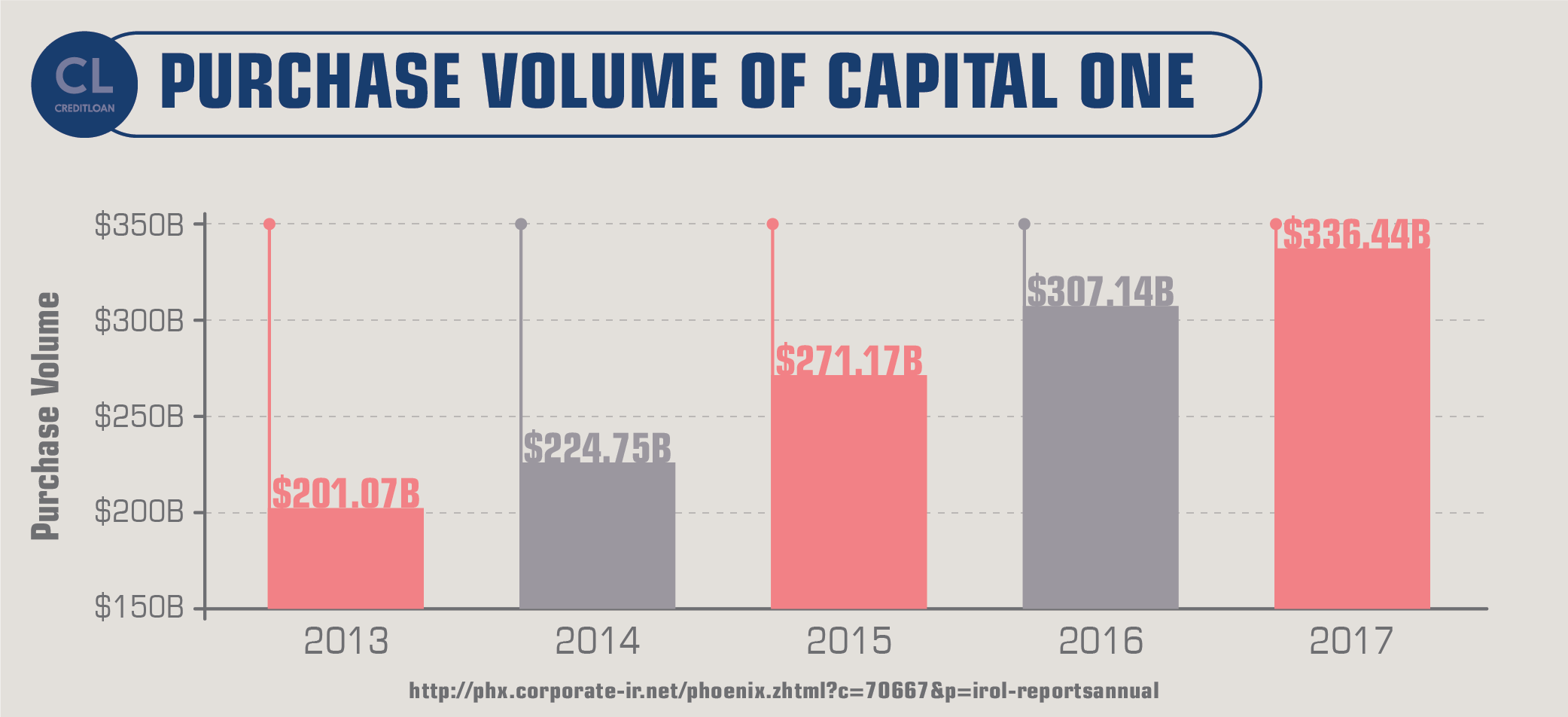 Purchase Volume of Capital One fro 2013-2017