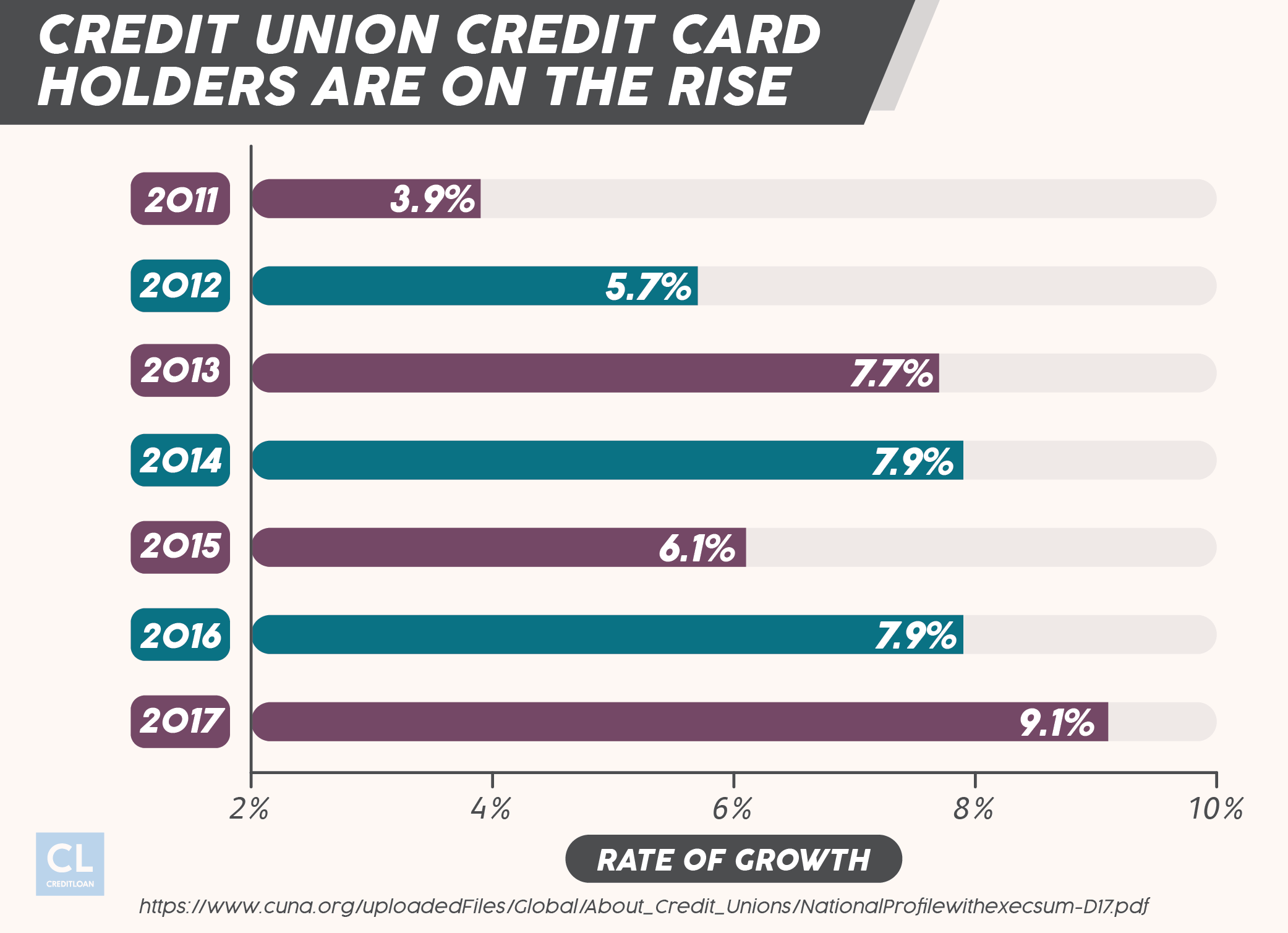 Rate of Growth of Credit Union Credit Card Users