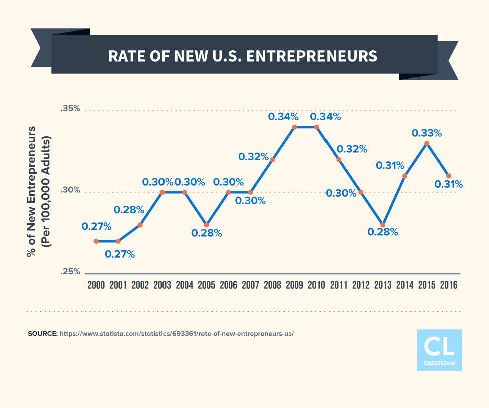 Rate of New U.S. Entrepreneurs from 2000-2016