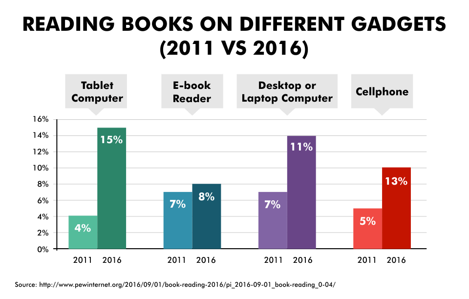 Reading Books on Different Gadgets (2011 vs 2016)
