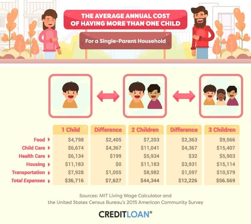 The average annual cost of having more than one child for a single-parent household