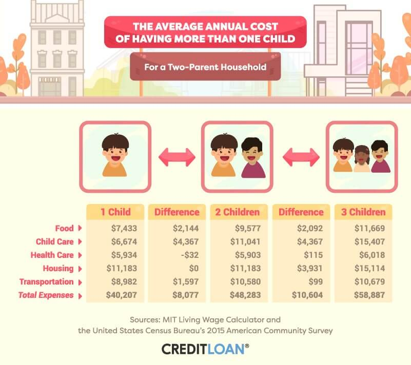 The average annual cost of having more than one child for a two-parent household