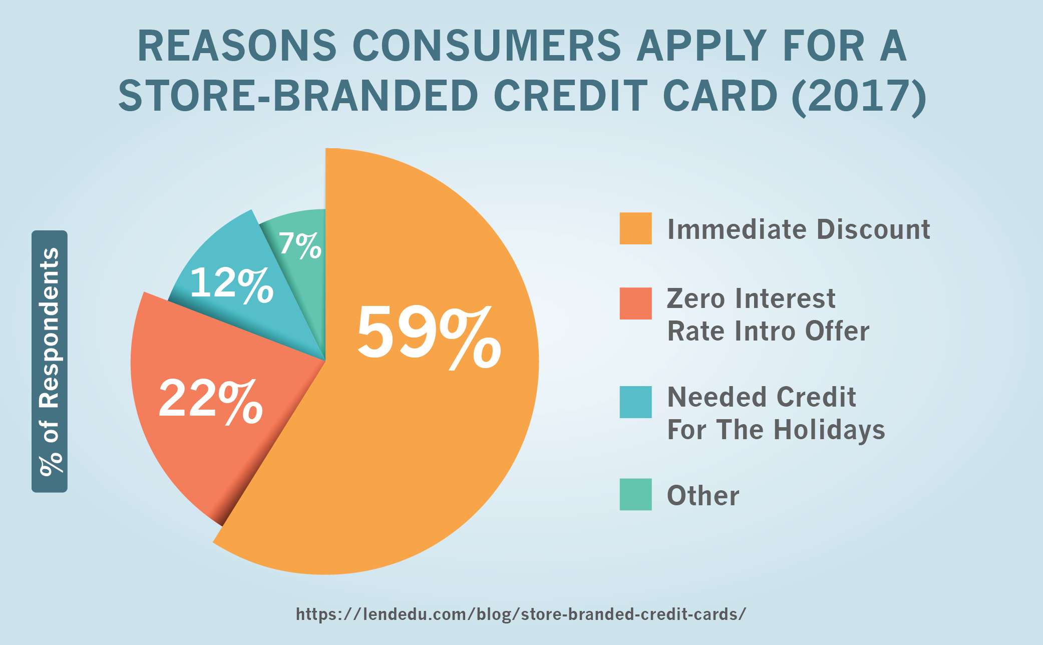 Reasons Consumers Apply for a Store-Branded Credit Card (2017)