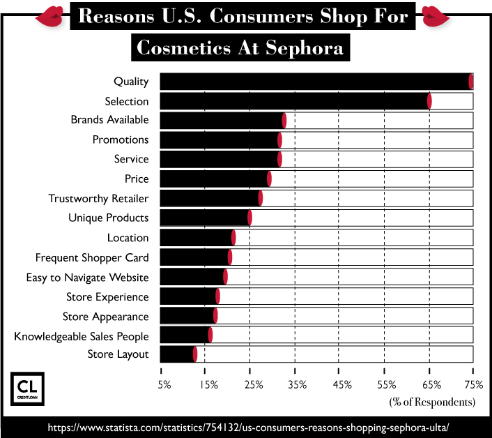 Reasons Consumers Shop For Cosmetics At Sephora