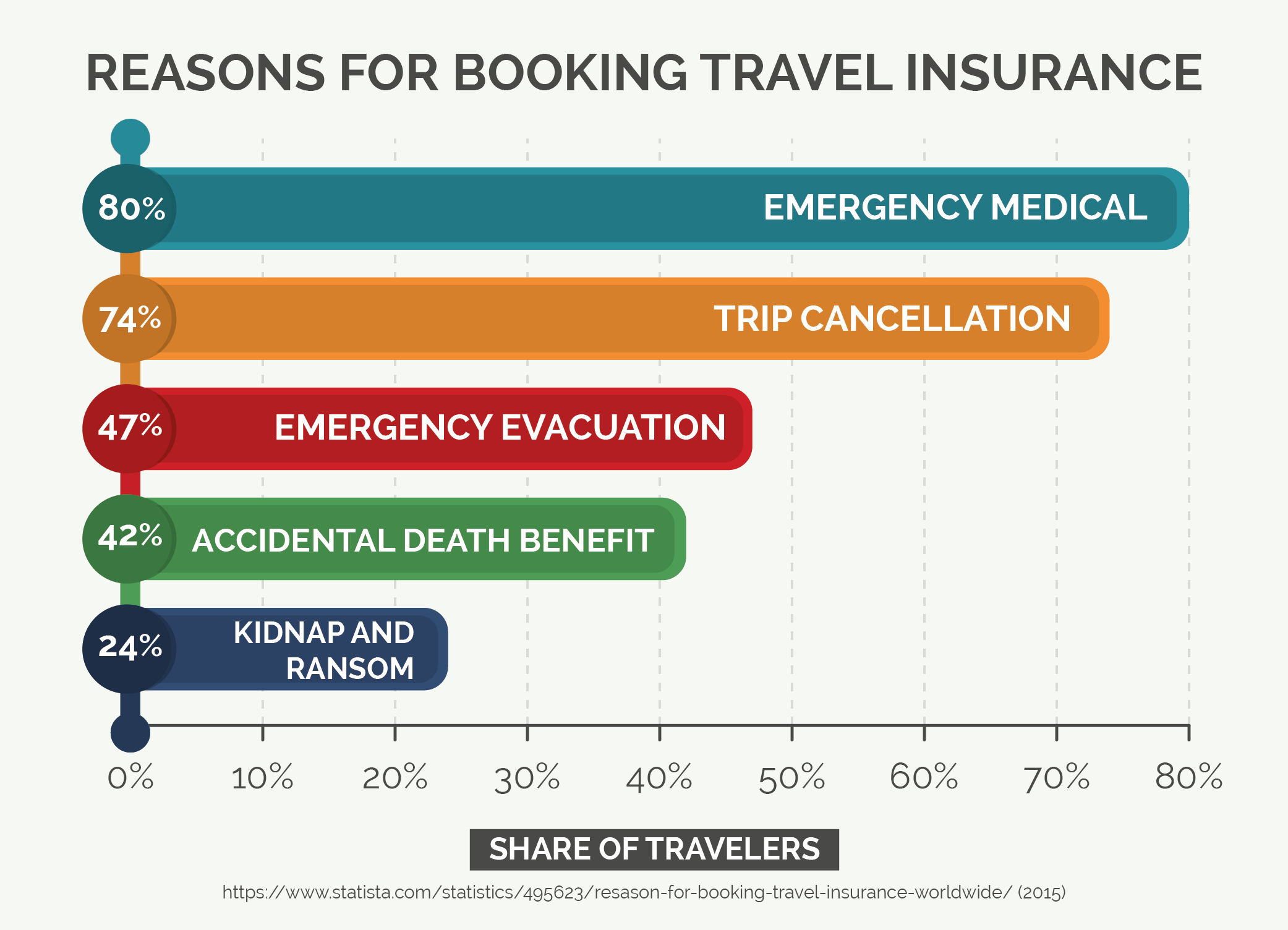 Reasons for Booking Travel Insurance