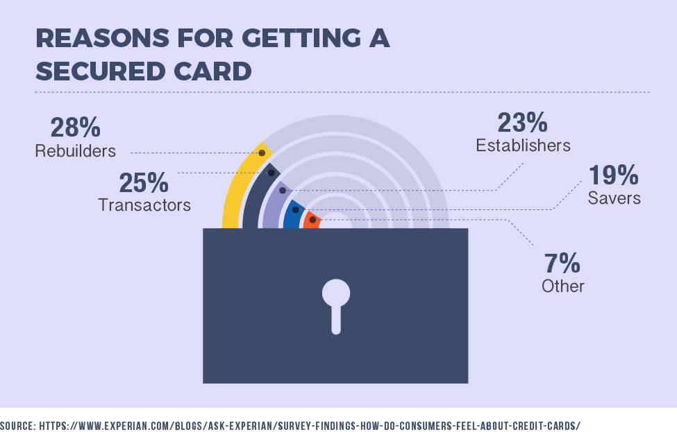 Reasons for Getting a Secured Card