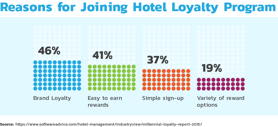 Reasons for joining hotel loyalty program