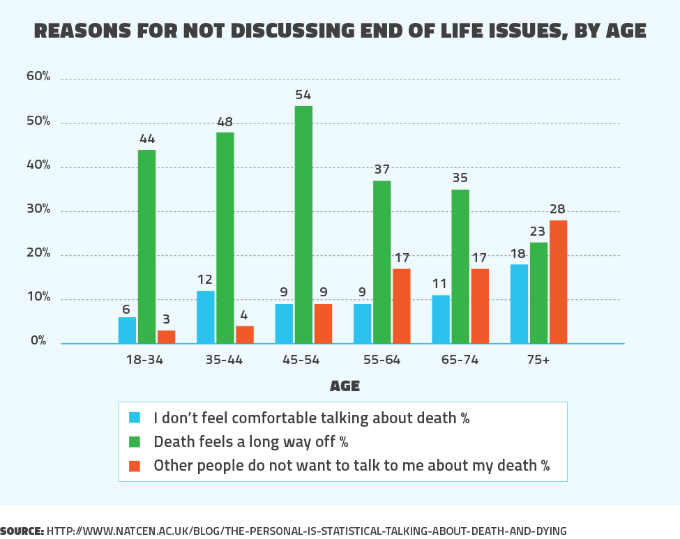 Reasons for not discussing end of life issues by age