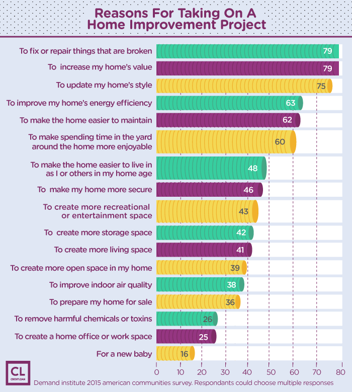Reasons For Taking On a Home Improvement Project