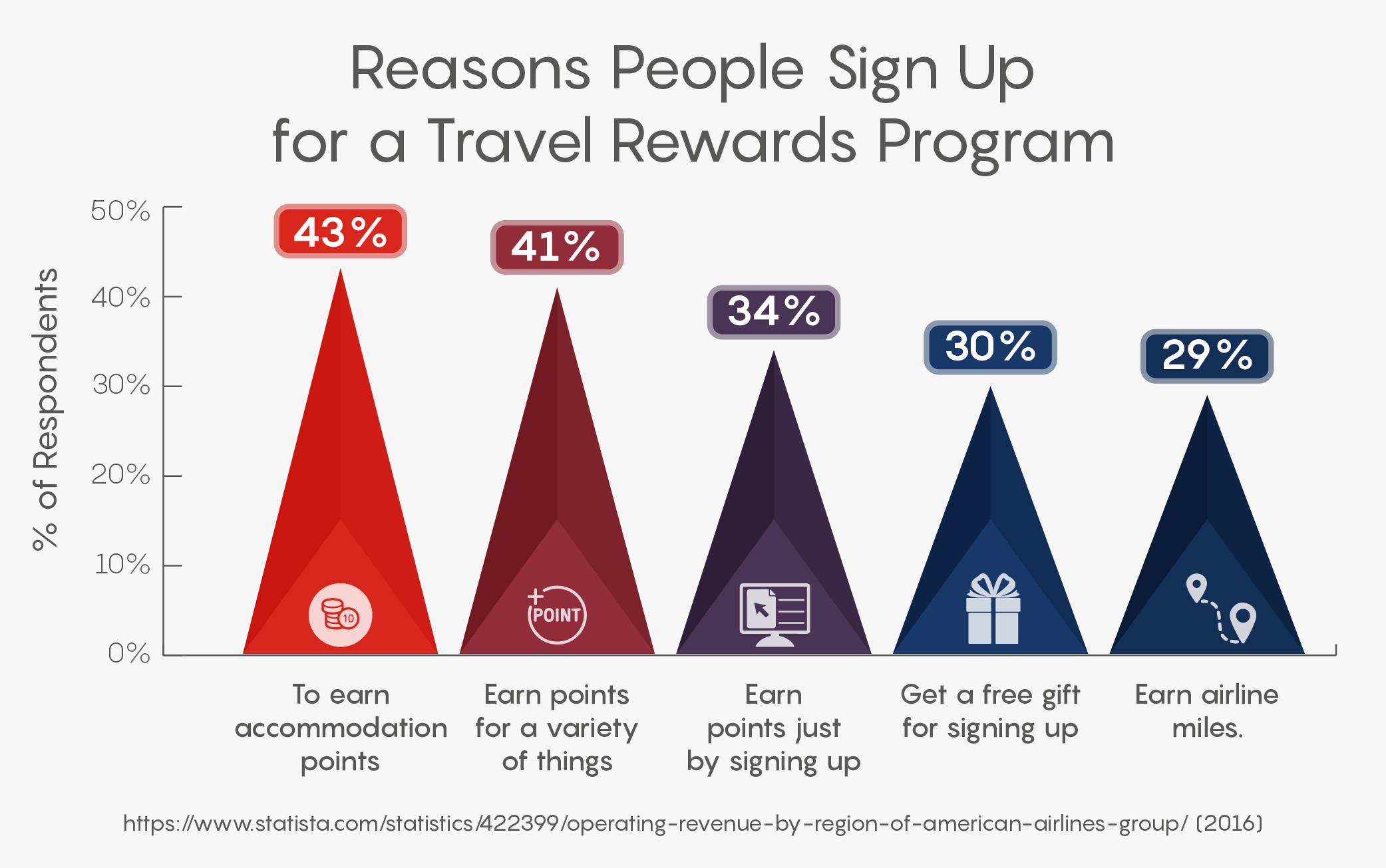 Reasons People Sign Up for a Travel Rewards Program