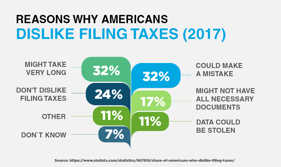 Reasons Why Americans Dislike Filing Taxes (2017)
