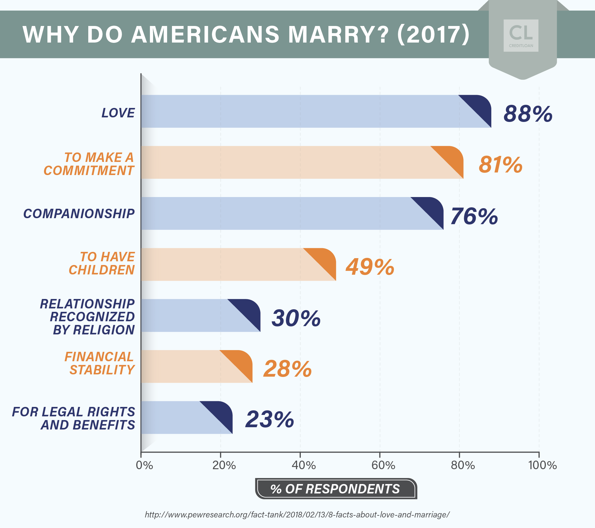 Reasons why Americans get married data 2017