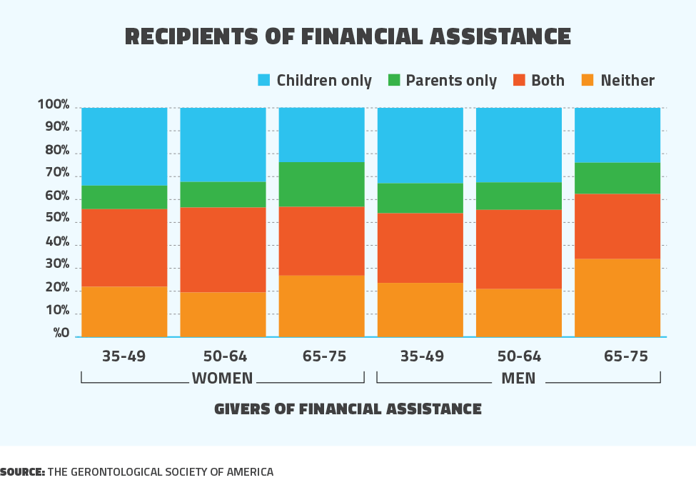 Recipients of financial assistance