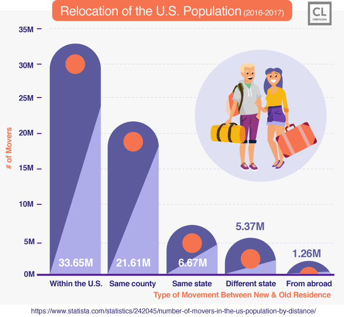 Relocation of the U.S. Population (2016-2017)
