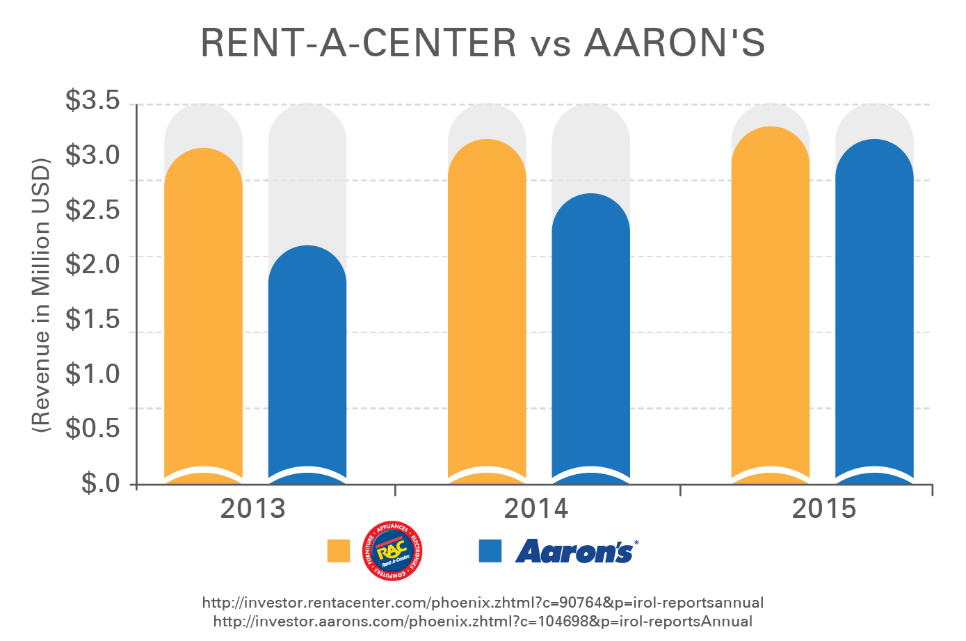 Rent-A-Center vs. Aaron's