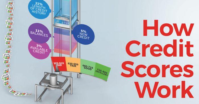 Avant Loan Reviews >> How Credit Scores Work - CreditLoan.com®