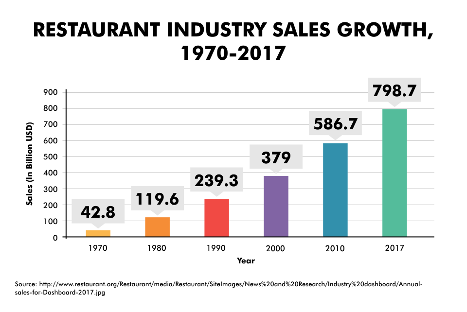Restaurant Industry Sales Growth, 1970-2017