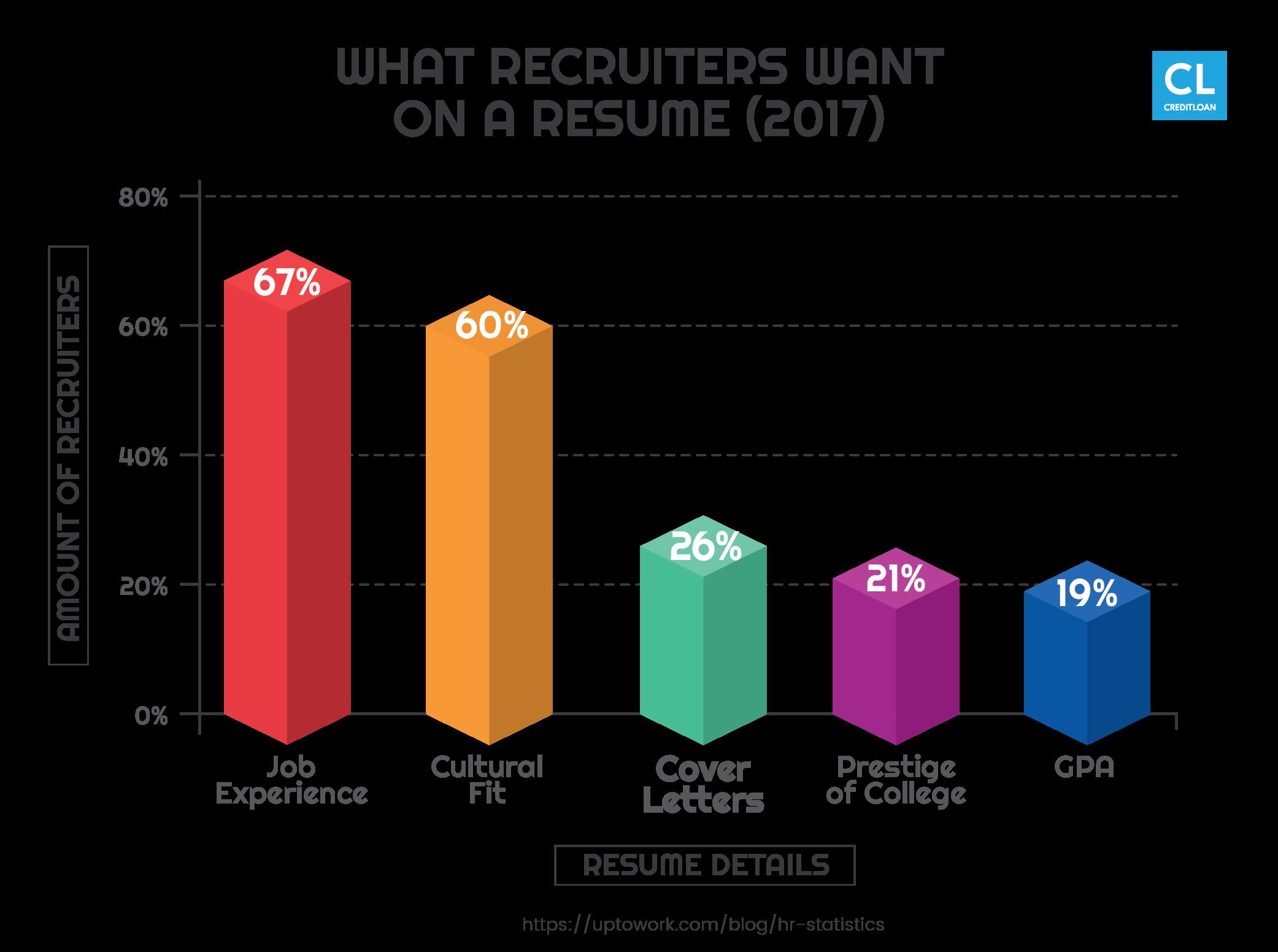 Resume details statistics 2017