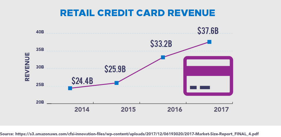 Retail Credit Card Revenue from 2014-2017
