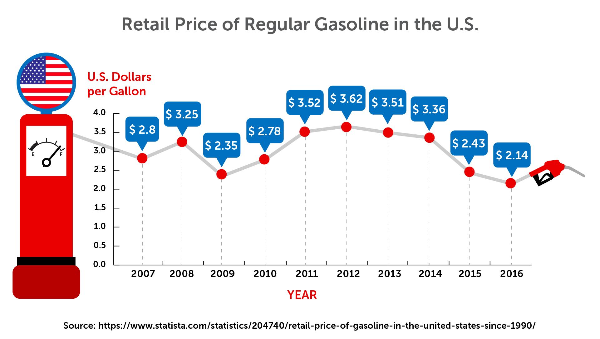 Retail price of regular gas in USA