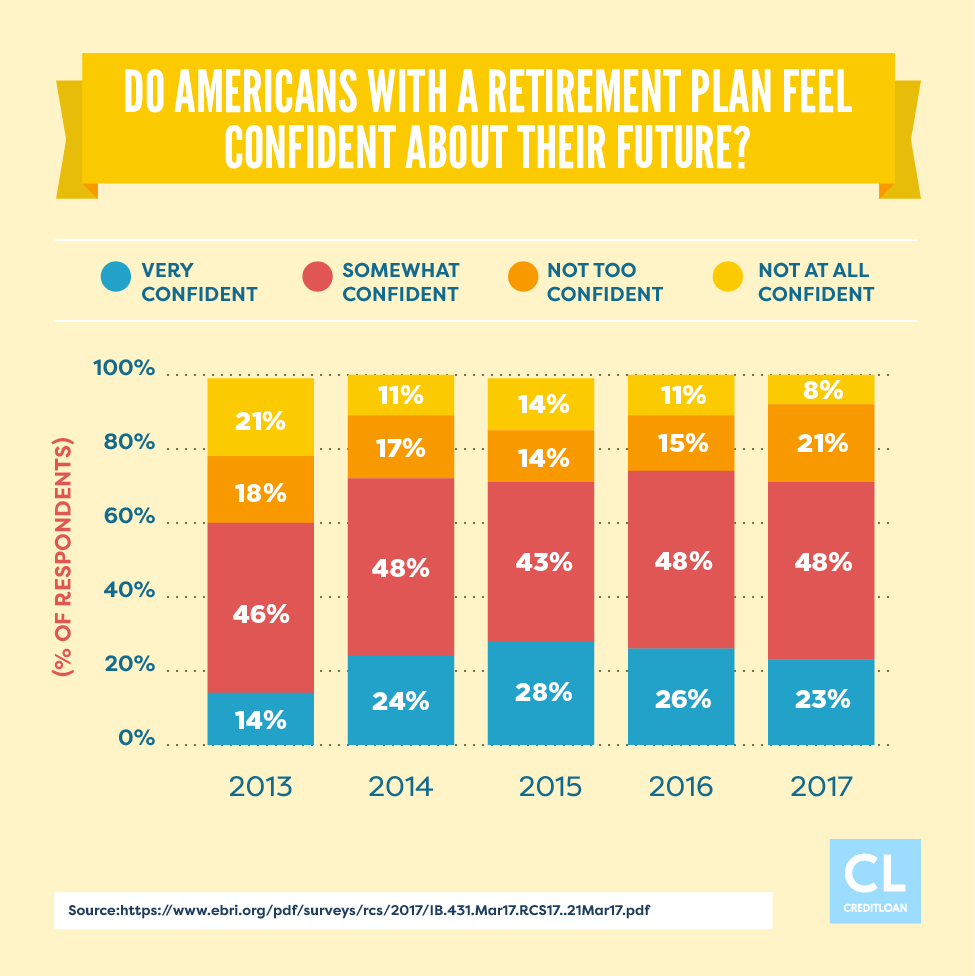 Retirement Confidence of Americans from 2013-2017