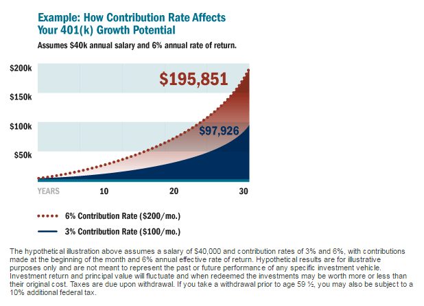 How Contribution Rate Affects Your 401k Growth Potential Chart