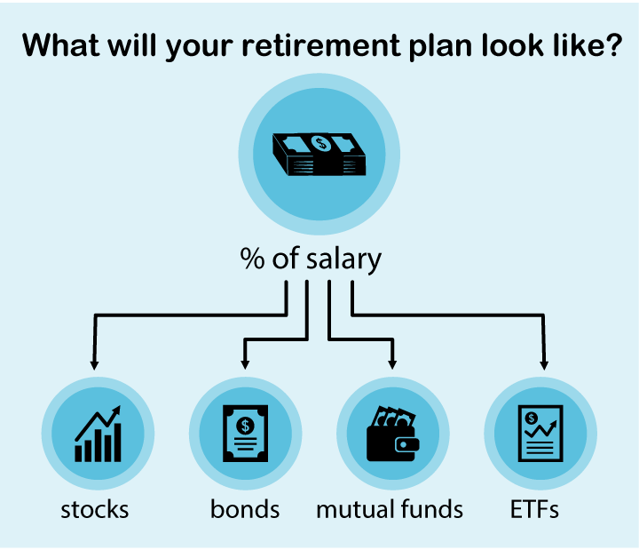 What will your retirement plan look like?
