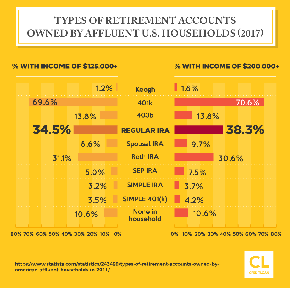 Types of Retirement Accounts Owned By Affluent U.S. Households